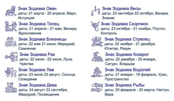 таблица с датами знаков зодиака