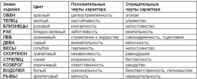 черты характера знаков зодиака