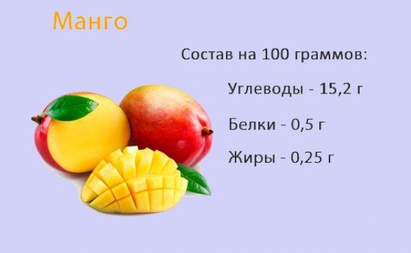 состав полезных веществ в манго
