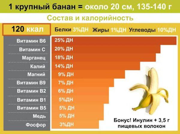 Свойства банана - калорийность польза и вред для организма человека видео