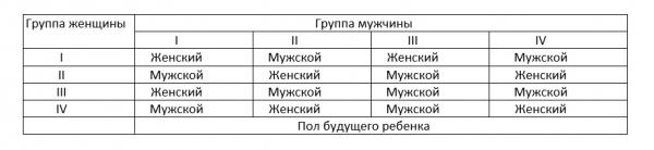 таблица определения пола