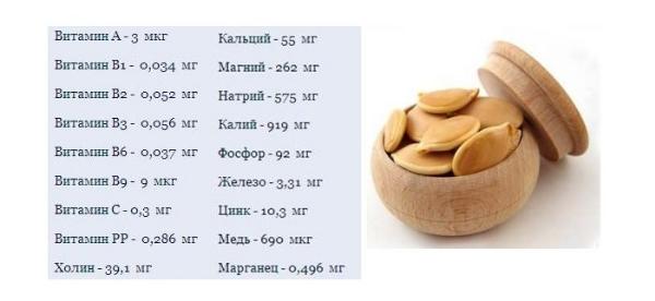 состав тыквенных семечек