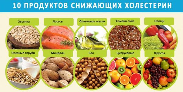 Продукты, снижающие холестерол