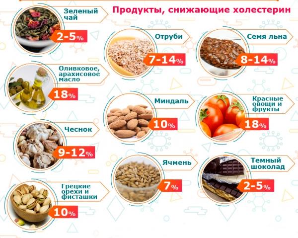 продукты, уменьшающие холестерин