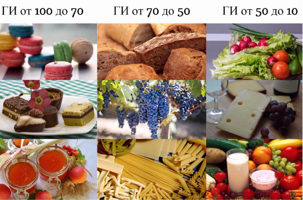 продукты и их ги