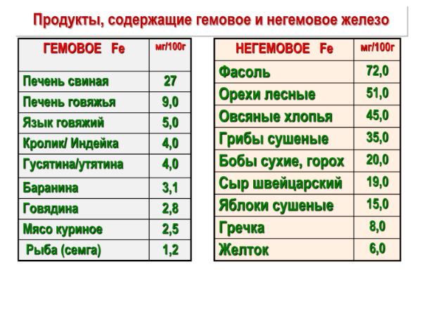 таблица содержания гемового и негемового железа