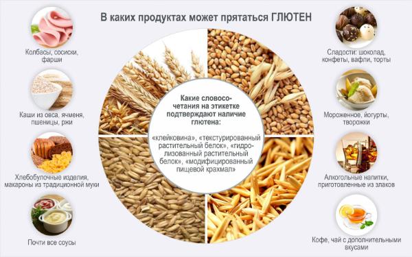 глютен и продукты