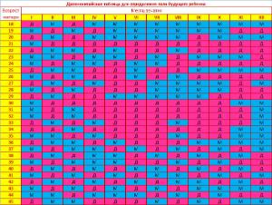 таблица определения пола ребенка