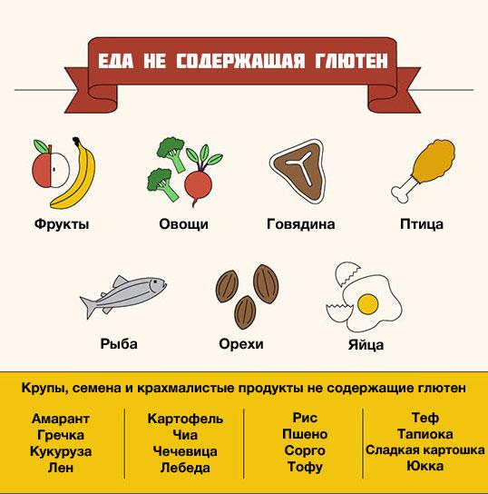 продукты без глютена