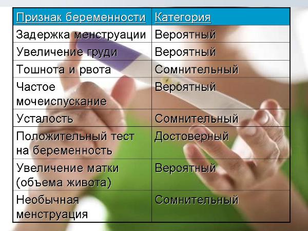 категории признаков беременности