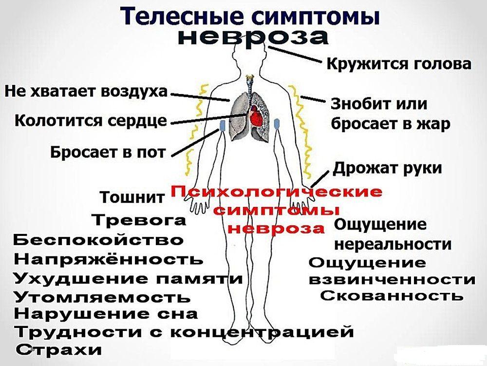 проявления невроза