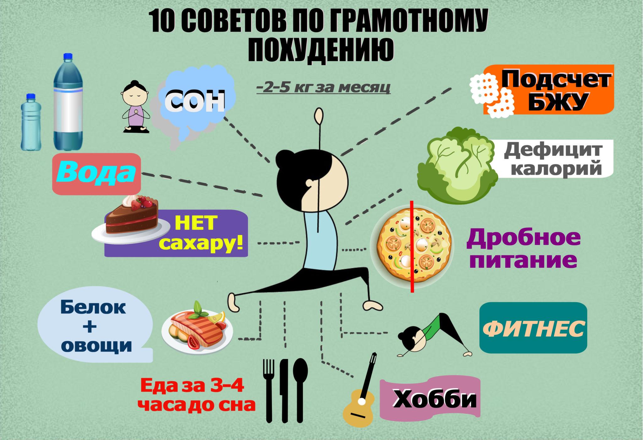 Питание чтоб похудеть и