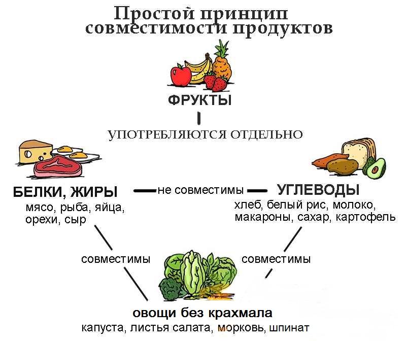 совместимость, продукты