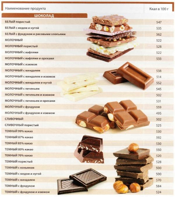 калорийности шоколада