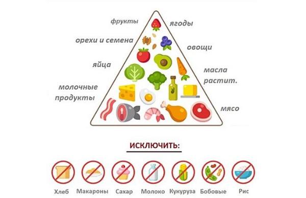 кето пирамида